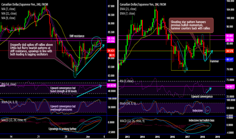 CADJPY: CAD/JPY Chartpack - Technicals & Trade Setup