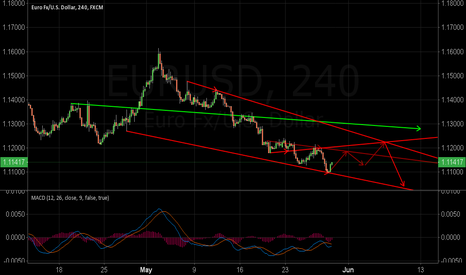 EURUSD: First attempt