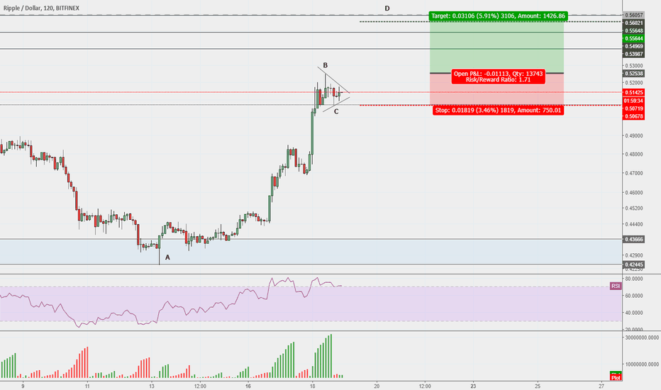 XRPUSD: Ripple (It might be time for it to fly!)