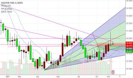 USDRUB_TOM: USD/RUB