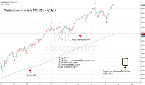 IXIC: Prelude to Stock Market Mini Crash - Part 2
