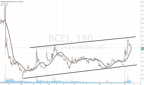 BCEI: $BCEI is about to rally