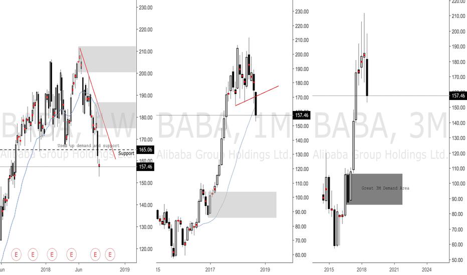 BABA: Alibaba Long Term Supply and Demand Analysis