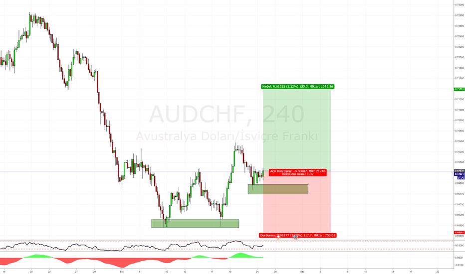 AUDCHF: AUDCHF H4