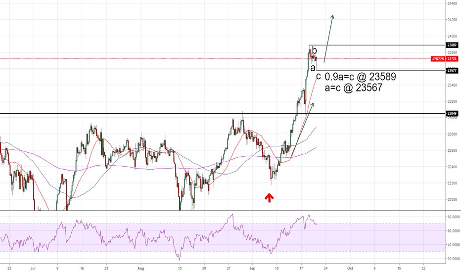 JPN225: short term correction completed?