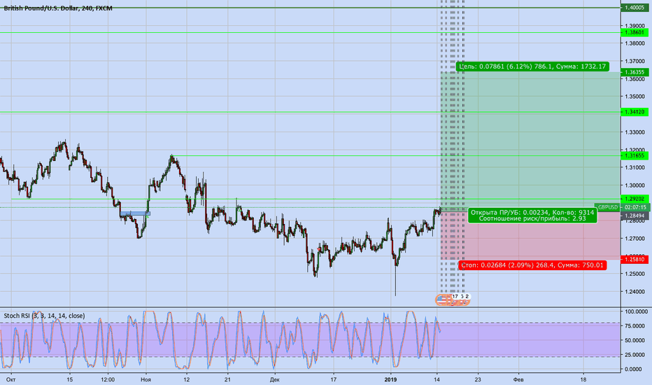 GBPUSD: GBPUSD Buy (High Risk)