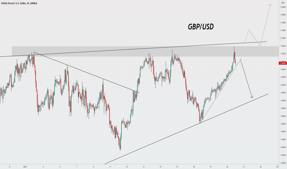 Trading Signal For GBPUSD