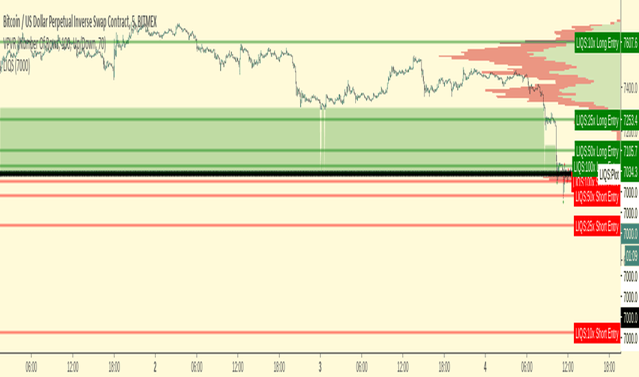 BitMEX Liquidations — Indicator by T_O_R_U_S — TradingView