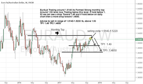 EURAUD: EurAud Formed Strong Monthly top a drop is ready.