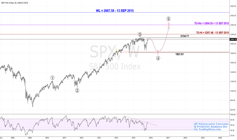 SPX: $SPX - Model Remains Intent On Bullish Targets, Interim Decline