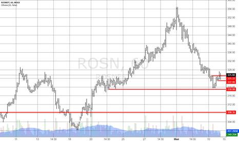 ROSN: Сигнал на покупку Роснефть