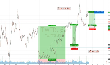 TWTR: Uforex Twitter Trading