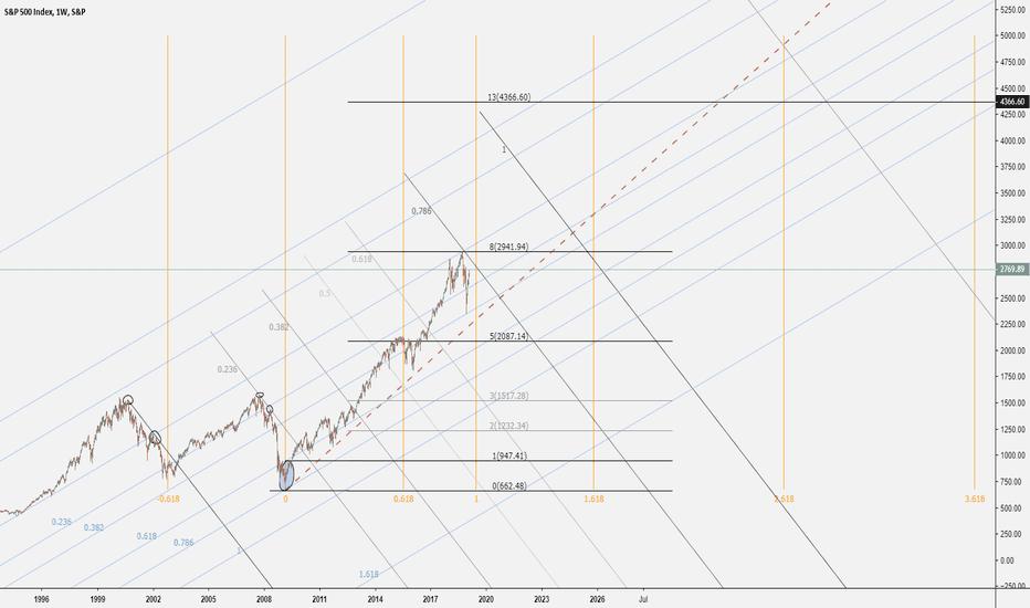 SPX: S&P 500 (sketch)