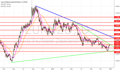 EURNZD: basic daily view
