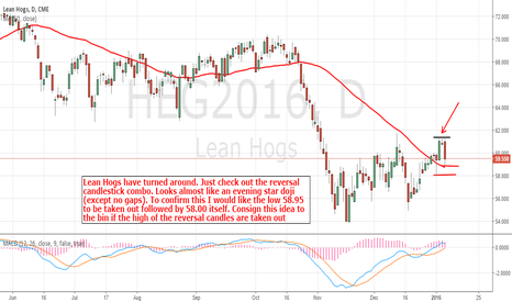HEG2016: Lean Hogs: More Downside?