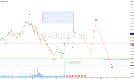 XAUUSD: Gold buyers finally pick it up