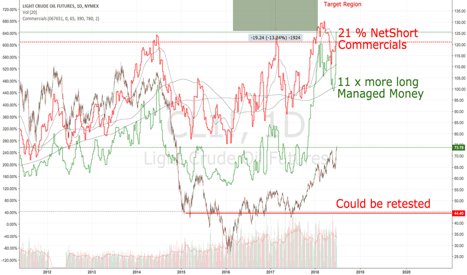 CL1!: Crude: Sell and run .... Shorter than Short
