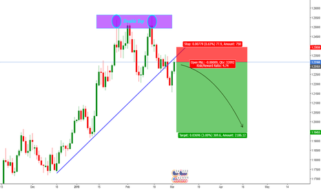 EURUSD: EUR/USD Short Opportunity