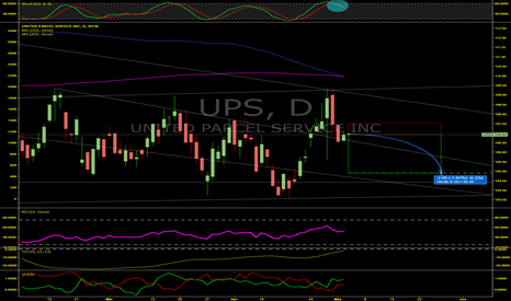 UPS: Slight Drop Ahead For UPS