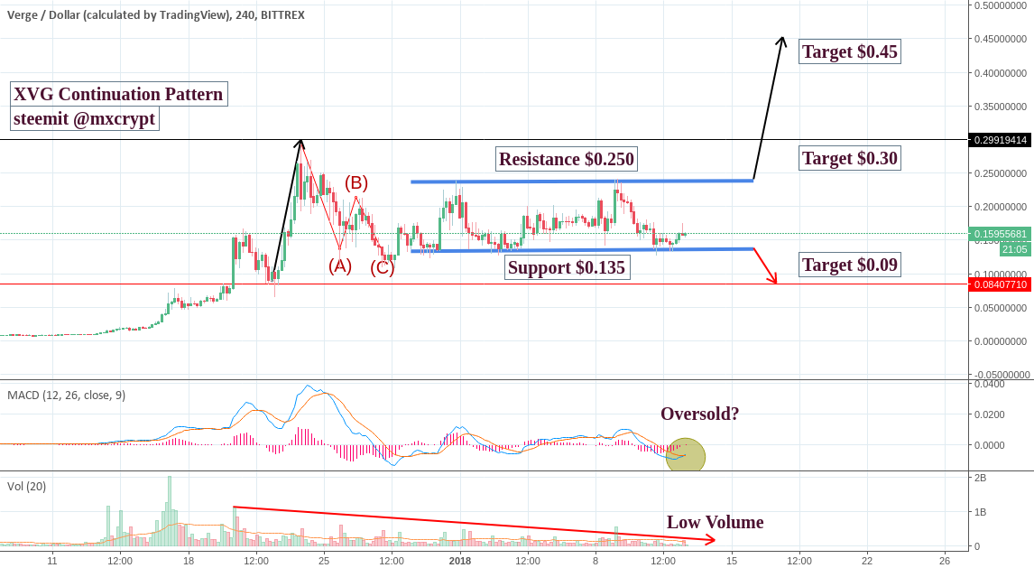 Indecision with XVG - A Continuation Pattern Emerging?