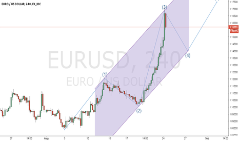 EURUSD: EUR/USD IN COORECTION