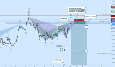 EURGBP: EURGBP SHORT:  Pin Resistance At Completion of Bat & Gartley