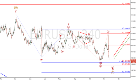 EURUSD: Eur/Usd : Near support zone