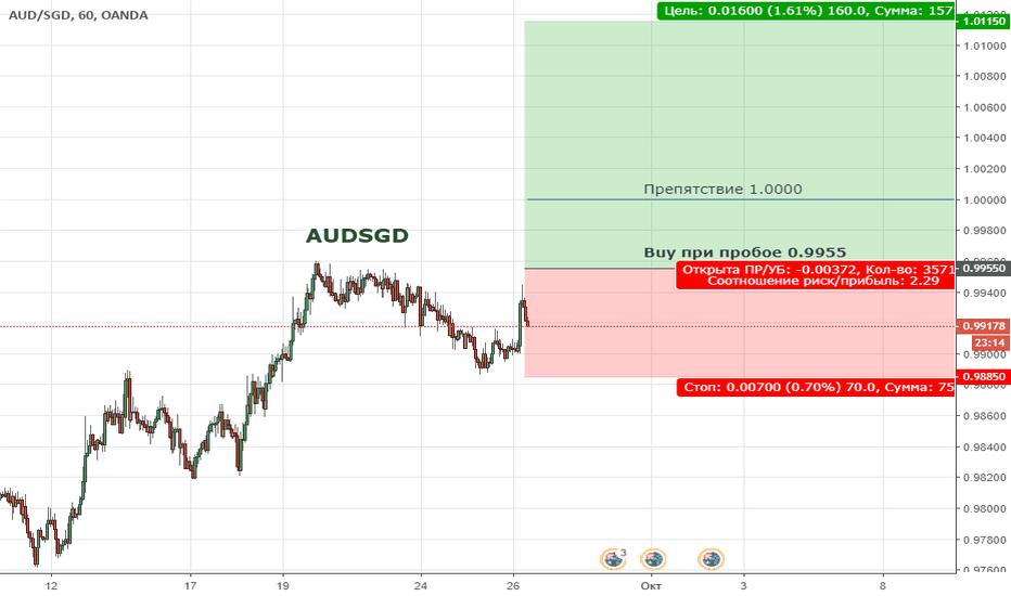AUDSGD: AUDSGD. Цена продолжает находиться в широкой коррекции