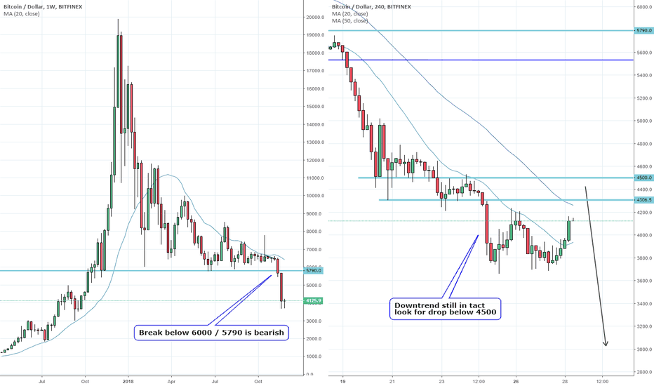 BTCUSD: Bitcoin: double bottom to provide next sell opportunity