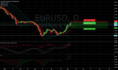 EURUSD: EUR-SHORT but still may reach 1.14