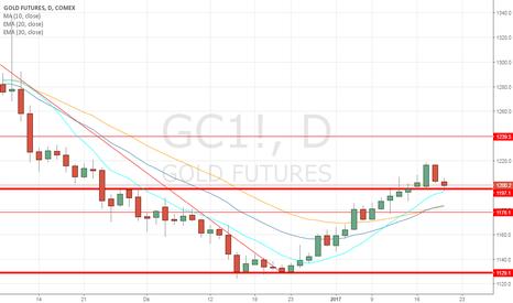GC1!: Deboli i ribassisti sull'oro: ci si prepara ad un nuovo allungo?