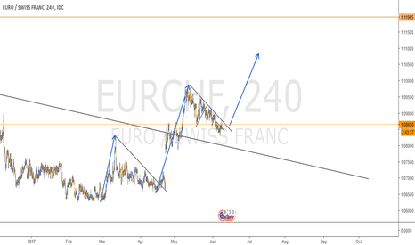 EURCHF: LONG SET UP IN EURCHF - 4H CHART