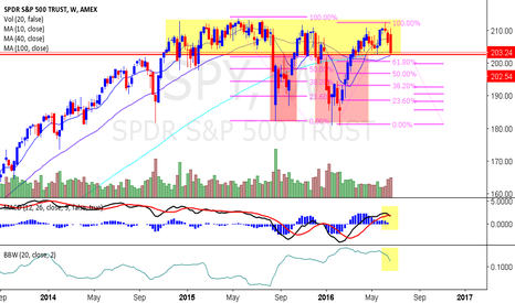 SPY: SPY Weekly look. A bounce of key technicals but still beary