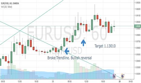 EURUSD: Bullish reversal EUR/USD
