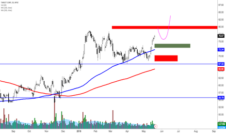 TGT: Pre earnings analysis on TGT