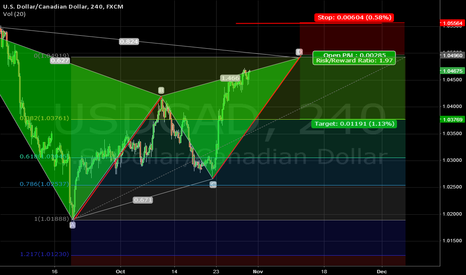 USDCAD: USDCAD BEAR GARTLEY