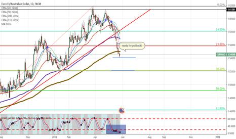 EURAUD: EURAUD Waiting for pullback, Then open a short position.