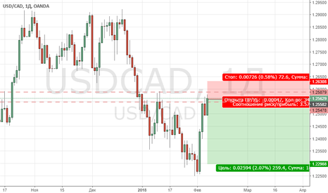 USDCAD: Продажа USD/CAD
