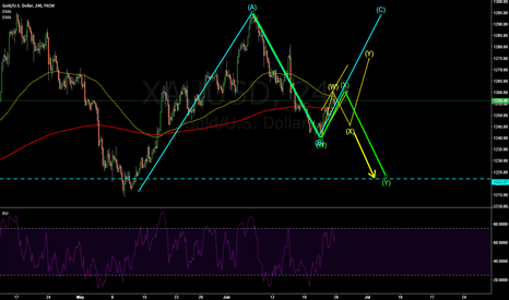 XAUUSD: XAUUSD: CHANNEL ABC telling you the possibilities of gold