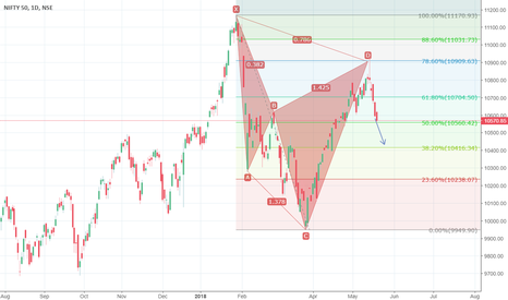 NIFTY: Bearish on Nifty for this Week