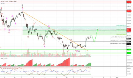 BTCUSD: #BTCUSD has hit 38% Fibonacci, but still rallying higher