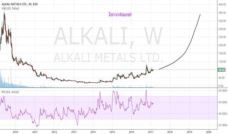 ALKALI: Alkali Metals is forming rounding bottom!