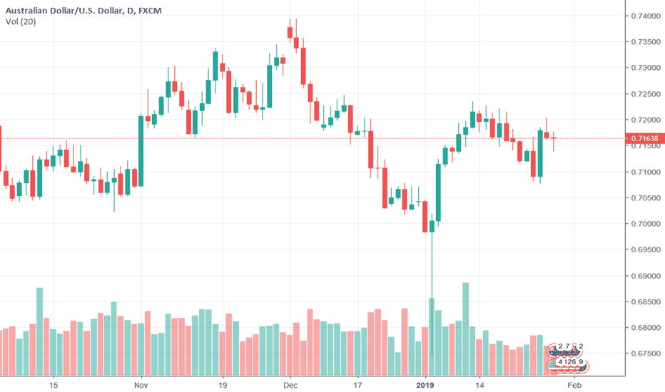 AUDUSD: Two bearish factors for AUDUSD