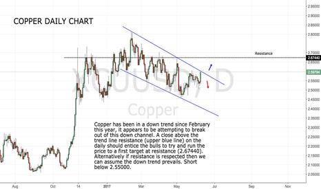 XCUUSD: Copper testing trend line resistance.