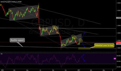 GBPUSD: In searching for buy...