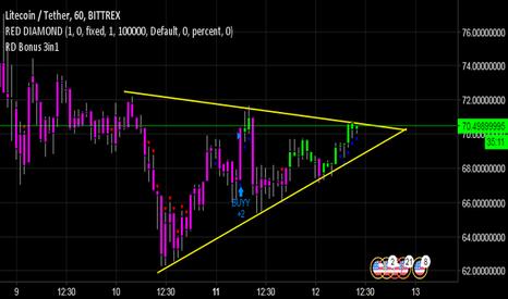 LTCUSDT: LTCUSDT - Triangle!