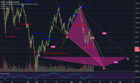 BTCUSD: AGAIN SILENT FALL SIGN