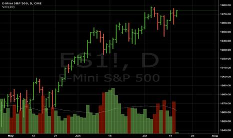 ES1!: ES looks weak. Breaks below 1959 and It's a put