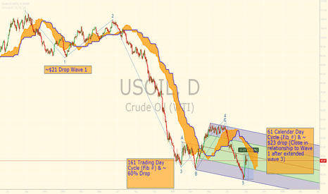 USOIL: Oil Fib Symmetry