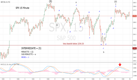 SPX: SPX Intra Day Wave Count 1/13/17